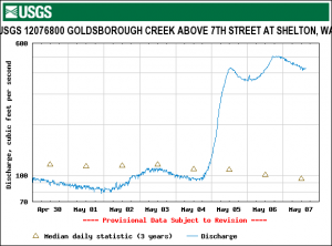 Goldsbrough Creek Discharge