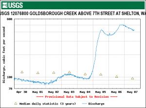 Goldsbrough Creek Discharge